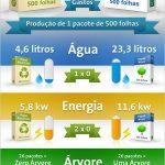 Papel Novo ou Papel Reciclado, qual é mais sustentável ?